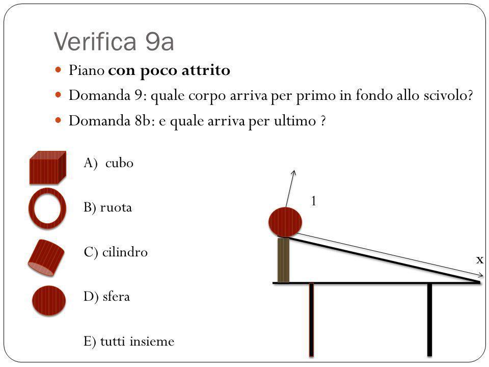 Verifica 9a Piano con poco attrito Domanda 9: quale corpo arriva per primo in fondo allo scivolo? Domanda 8b: e quale arriva per ultimo ? A) cubo B) r