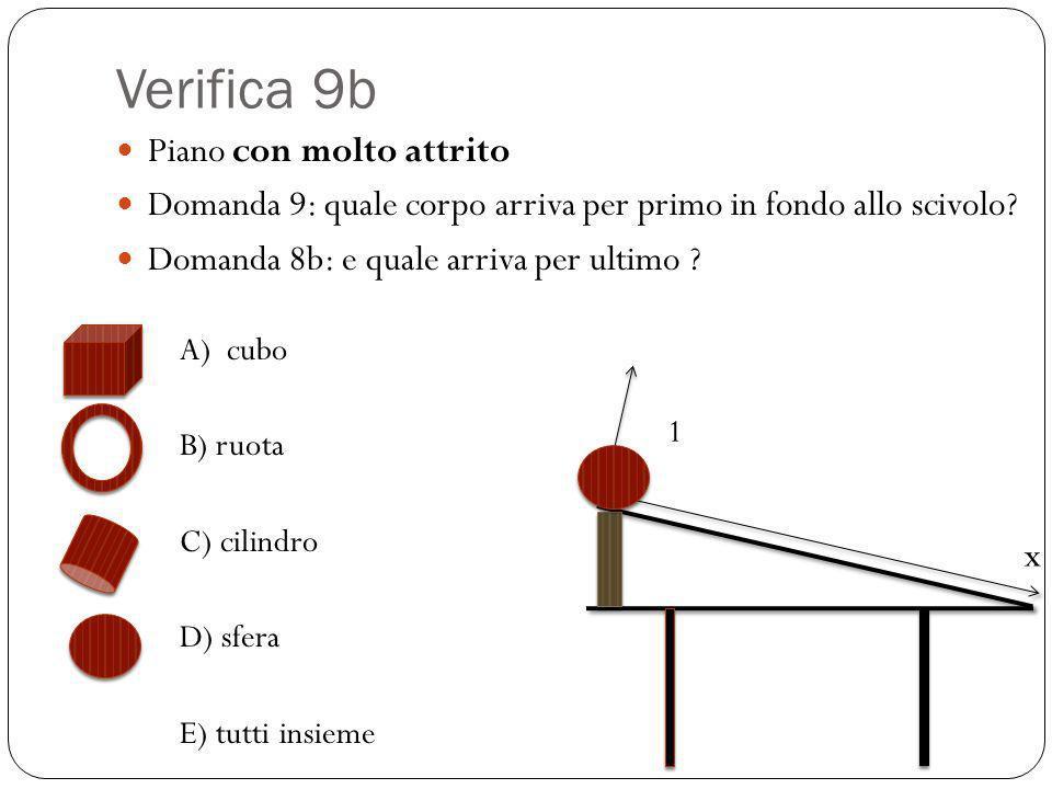 Verifica 9b Piano con molto attrito Domanda 9: quale corpo arriva per primo in fondo allo scivolo? Domanda 8b: e quale arriva per ultimo ? A) cubo B)