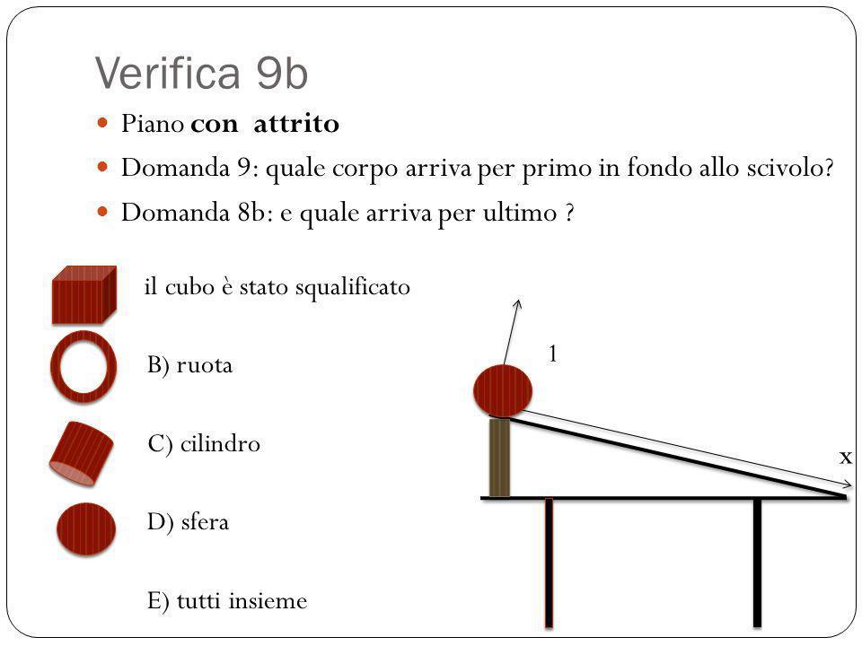 Verifica 9b Piano con attrito Domanda 9: quale corpo arriva per primo in fondo allo scivolo? Domanda 8b: e quale arriva per ultimo ? il cubo è stato s