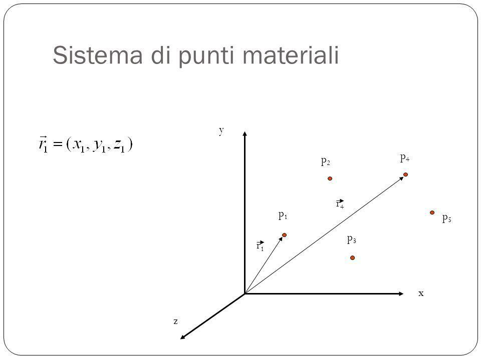 Sistema di punti materiali x y z p1p1 p2p2 p3p3 p4p4 p5p5 r1r1 r4r4