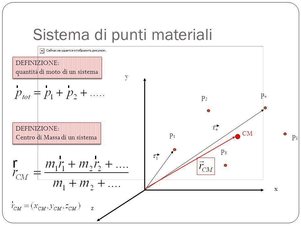 DEFINIZIONE: quantità di moto di un sistema DEFINIZIONE: quantità di moto di un sistema DEFINIZIONE: Centro di Massa di un sistema DEFINIZIONE: Centro