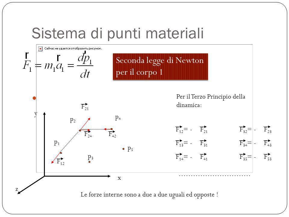 Sistema di punti materiali Seconda legge di Newton per il corpo 1 Seconda legge di Newton per il corpo 1 x y z p1p1 p2p2 p3p3 p4p4 p5p5 F 21 F 12 Per