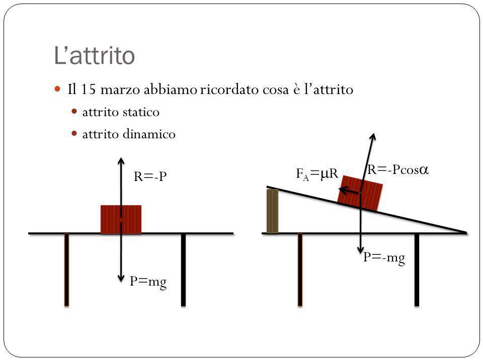 Lattrito Il 15 marzo abbiamo ricordato cosa è lattrito attrito statico attrito dinamico P=mg R=-P P=-mg R=-Pcos F A = R