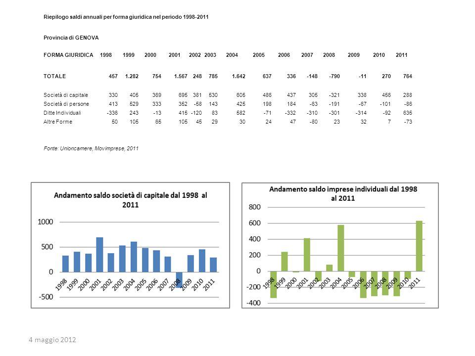 Riepilogo saldi annuali per forma giuridica nel periodo 1998-2011 Provincia di GENOVA FORMA GIURIDICA1998199920002001200220032004200520062007200820092