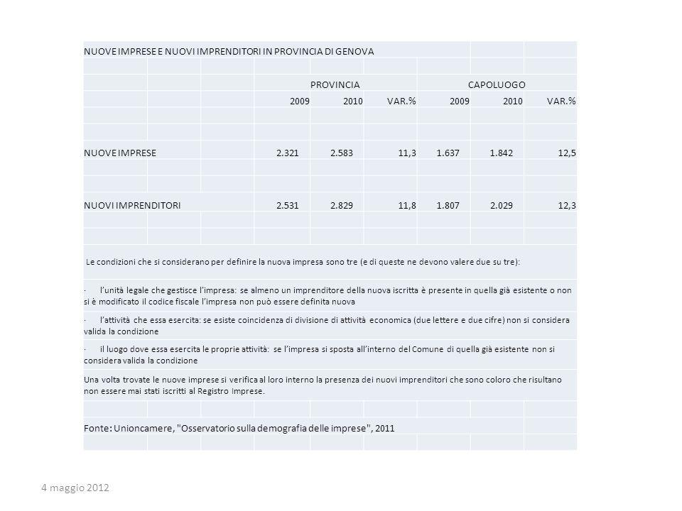 NUOVE IMPRESE E NUOVI IMPRENDITORI IN PROVINCIA DI GENOVA PROVINCIACAPOLUOGO 20092010VAR.%20092010VAR.% NUOVE IMPRESE 2.321 2.58311,3 1.637 1.84212,5