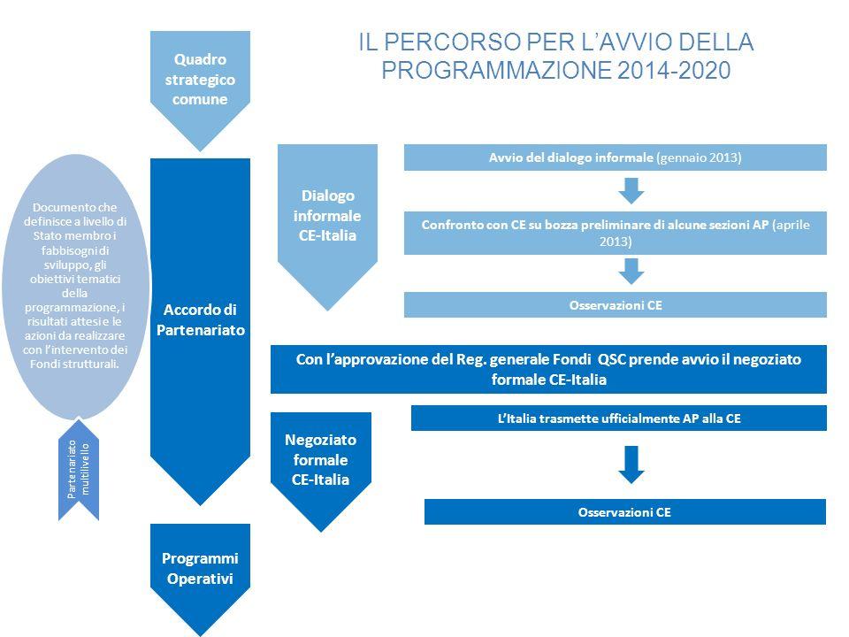 Quadro strategico comune Accordo di Partenariato Programmi Operativi Dialogo informale CE-Italia Con lapprovazione del Reg. generale Fondi QSC prende