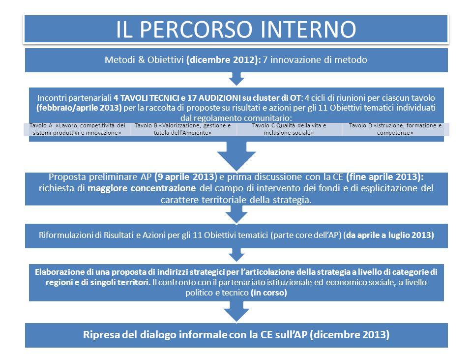 IL PERCORSO INTERNO Ripresa del dialogo informale con la CE sullAP (dicembre 2013) Elaborazione di una proposta di indirizzi strategici per larticolaz