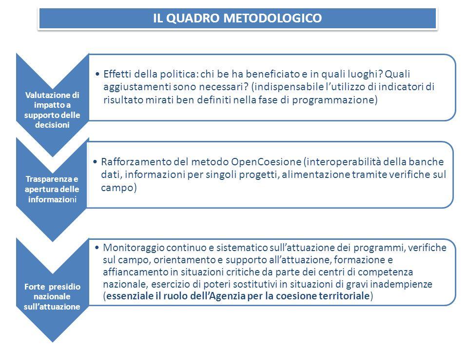 Valutazione di impatto a supporto delle decisioni Effetti della politica: chi be ha beneficiato e in quali luoghi? Quali aggiustamenti sono necessari?