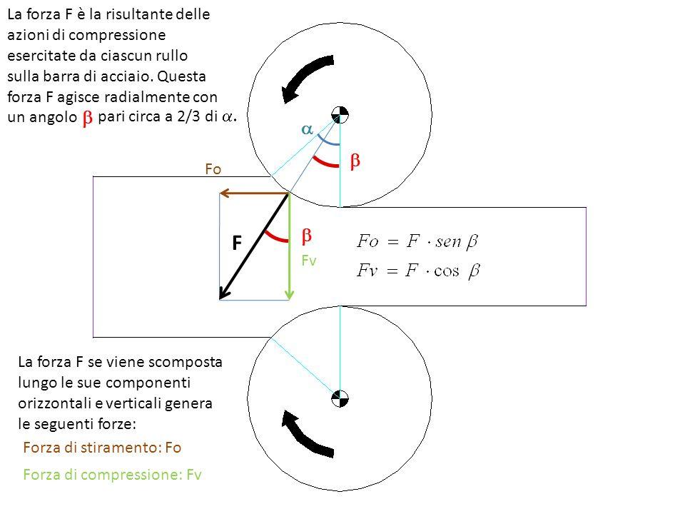 F La forza F è la risultante delle azioni di compressione esercitate da ciascun rullo sulla barra di acciaio. Questa forza F agisce radialmente con un