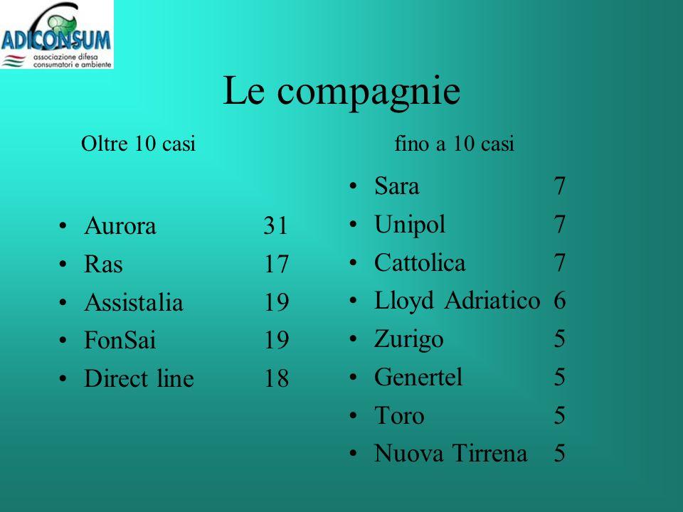Le compagnie Aurora31 Ras17 Assistalia19 FonSai19 Direct line18 Sara7 Unipol7 Cattolica7 Lloyd Adriatico6 Zurigo 5 Genertel5 Toro5 Nuova Tirrena5 Oltre 10 casifino a 10 casi