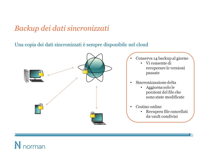 Backup dei dati sincronizzati Una copia dei dati sincronizzati è sempre disponibile nel cloud Conserva 14 backup al giorno Vi consente di recuperare l