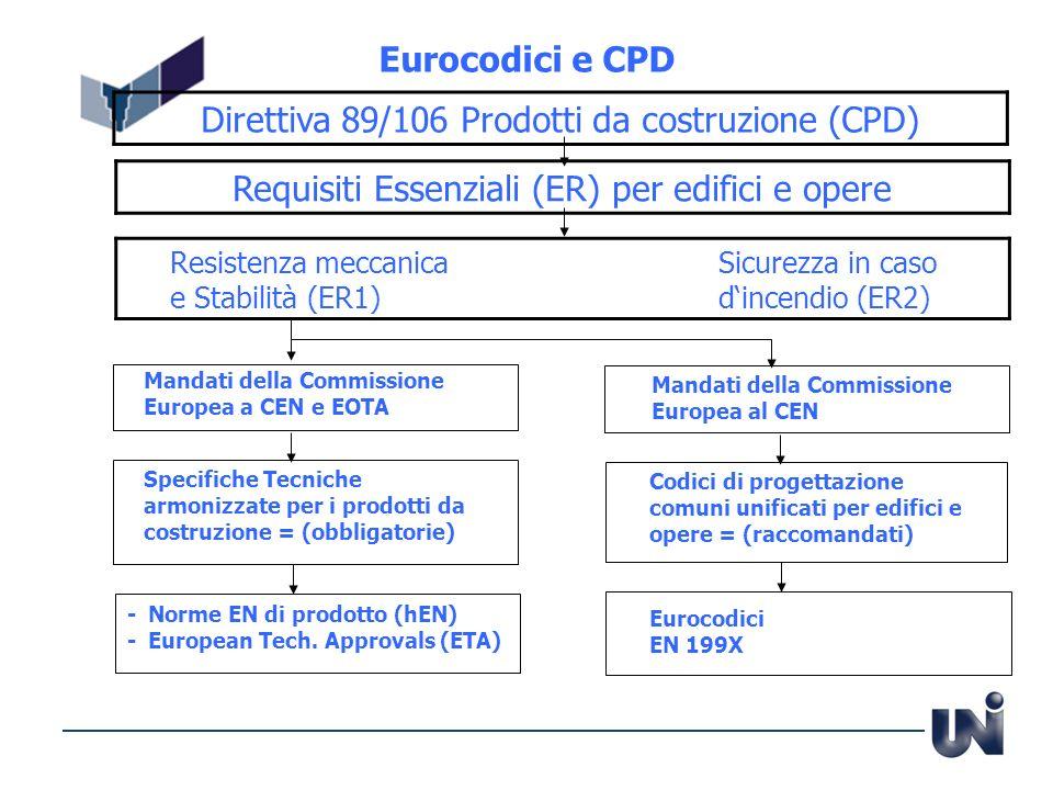 Eurocodici e CPD Direttiva 89/106 Prodotti da costruzione (CPD) Requisiti Essenziali (ER) per edifici e opere Resistenza meccanicaSicurezza in caso e
