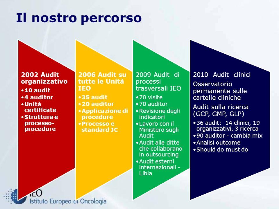 Il nostro percorso 2002 Audit organizzativo 10 audit 4 auditor Unità certificate Struttura e processo- procedure 2006 Audit su tutte le Unità IEO 35 a