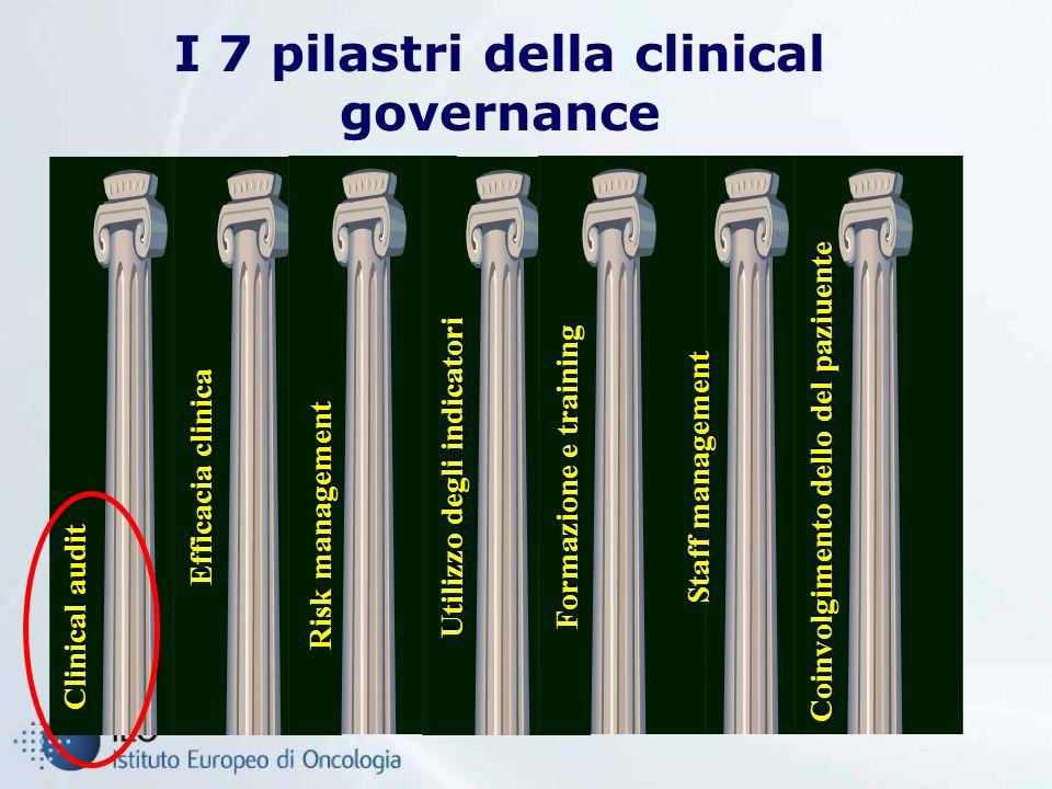 I 7 pilastri della clinical governance Clinical audit Utilizzo degli indicatori Risk management Coinvolgimento dello del paziuente Efficacia clinica Formazione e training Staff management