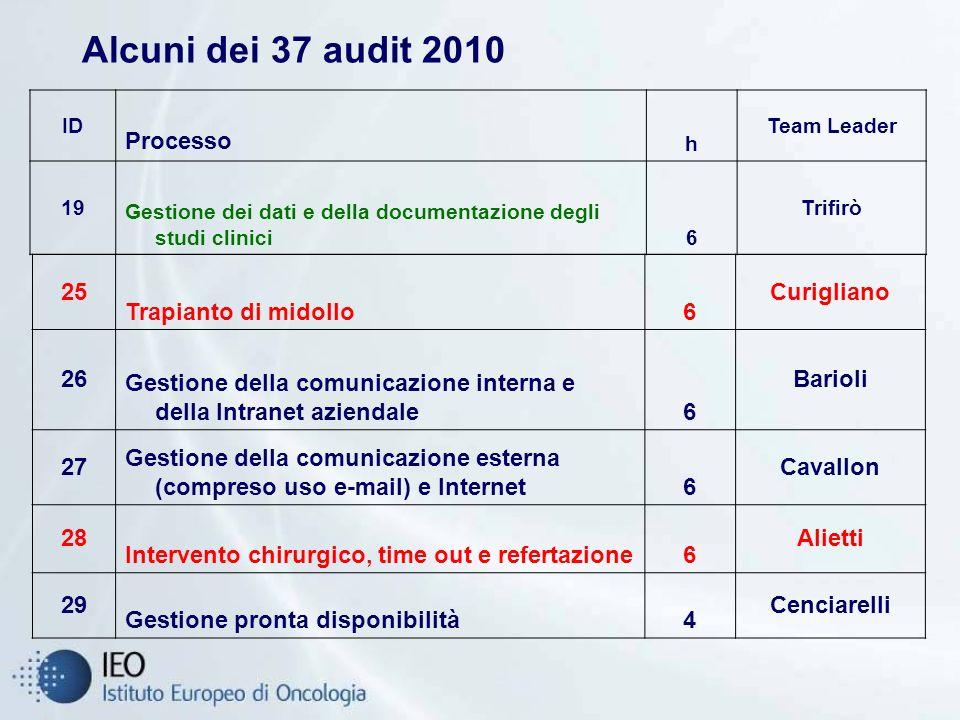 Alcuni dei 37 audit 2010 ID Processo h Team Leader 19 Gestione dei dati e della documentazione degli studi clinici6 Trifirò 25 Trapianto di midollo6 C