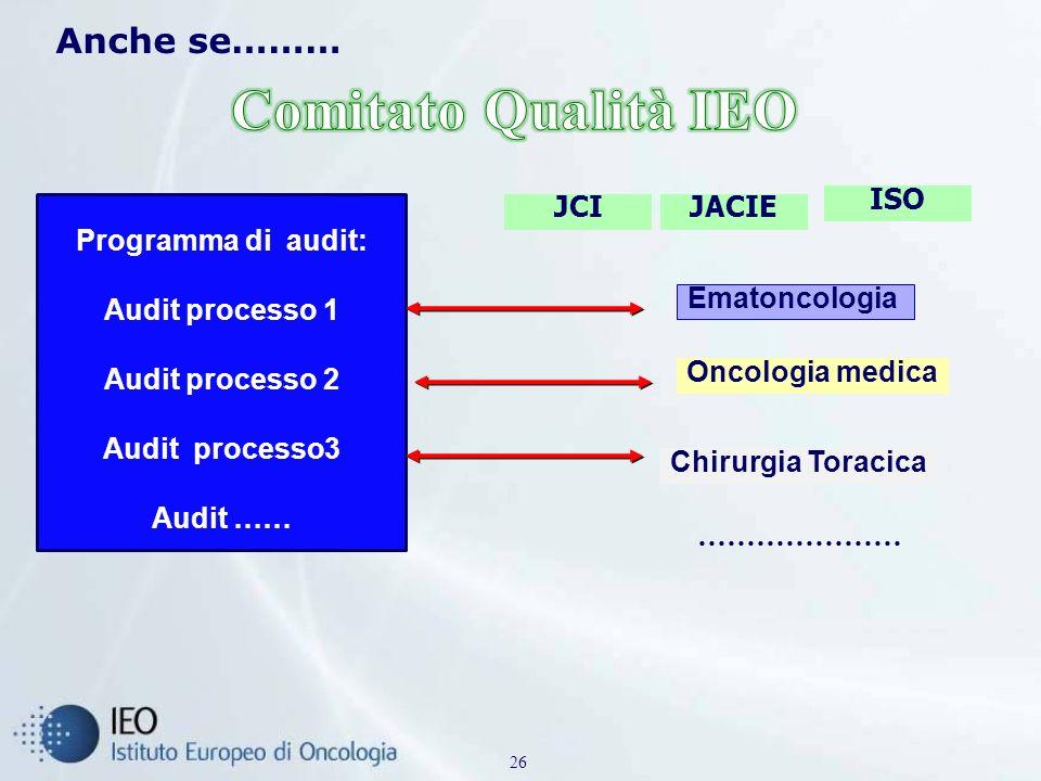 Anche se……… 26 Programma di audit: Audit processo 1 Audit processo 2 Audit processo3 Audit …… Oncologia medica Ematoncologia Chirurgia Toracica ………………… JACIE ISO JCI