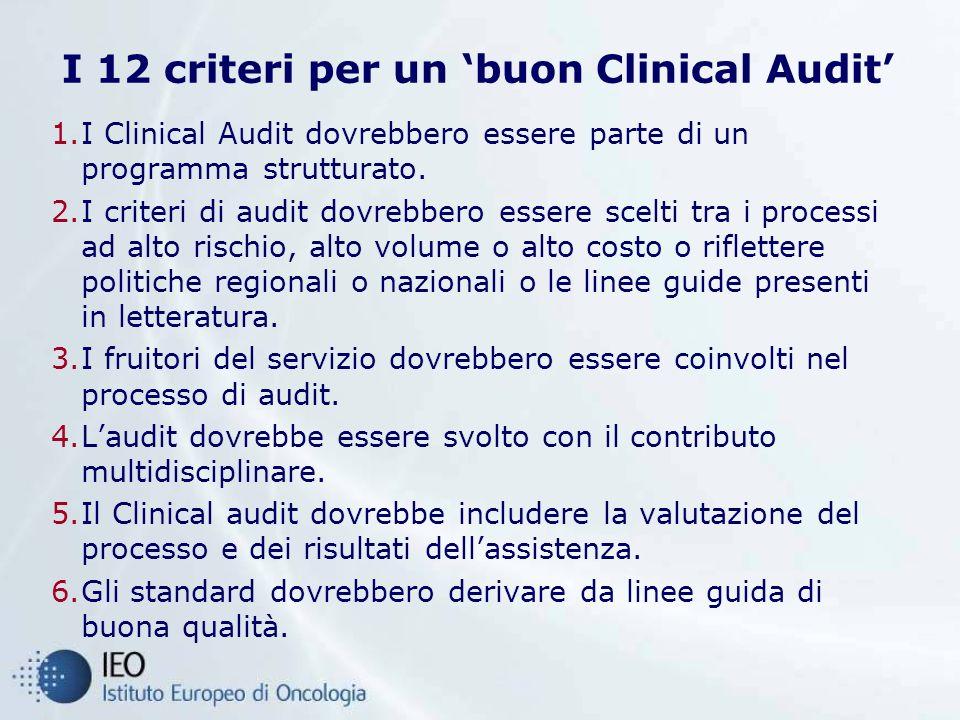 I 12 criteri per un buon Clinical Audit 1.I Clinical Audit dovrebbero essere parte di un programma strutturato. 2.I criteri di audit dovrebbero essere