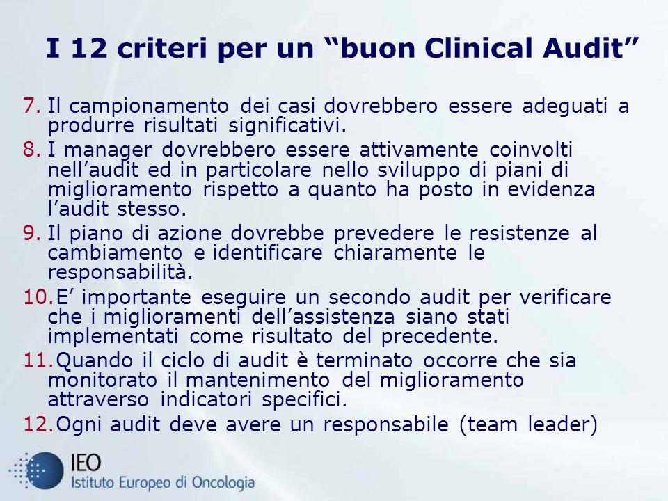I 12 criteri per un buon Clinical Audit 7.Il campionamento dei casi dovrebbero essere adeguati a produrre risultati significativi. 8.I manager dovrebb