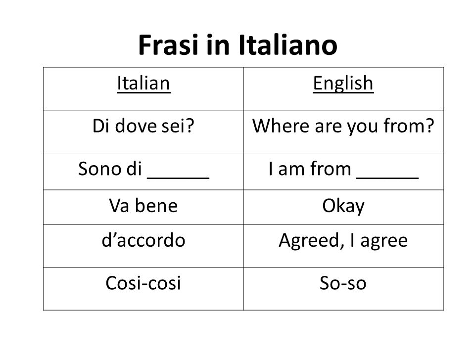 Frasi in Italiano ItalianEnglish Di dove sei?Where are you from? Sono di ______I am from ______ Va beneOkay daccordoAgreed, I agree Cosi-cosiSo-so