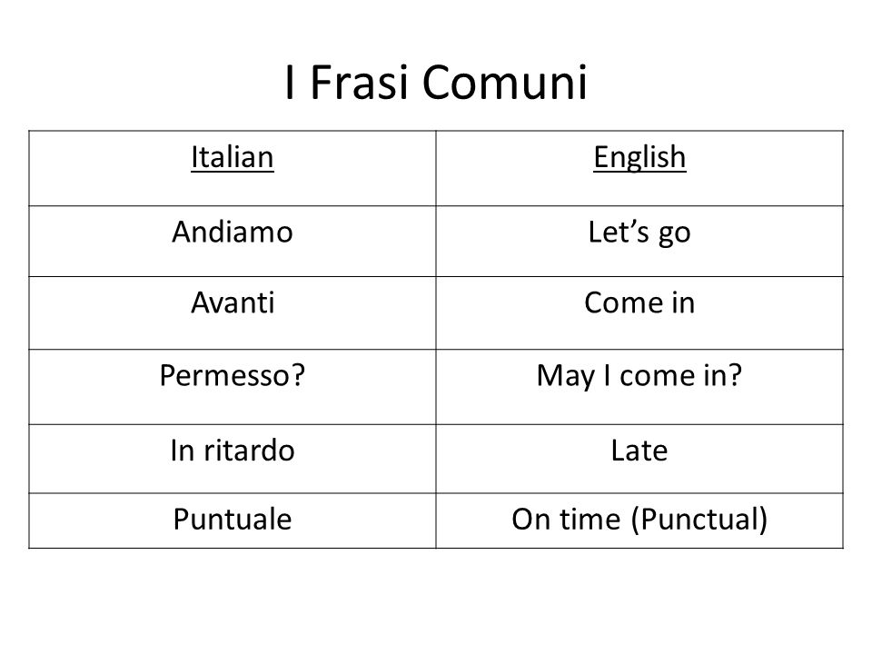 I Frasi Comuni ItalianEnglish AndiamoLets go AvantiCome in Permesso?May I come in? In ritardoLate PuntualeOn time (Punctual)