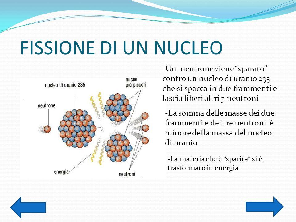 FISSIONE DI UN NUCLEO -Un neutrone viene sparato contro un nucleo di uranio 235 che si spacca in due frammenti e lascia liberi altri 3 neutroni -La so