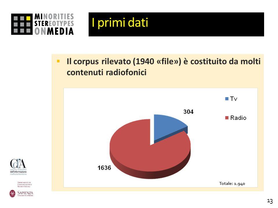 I primi dati Il corpus rilevato (1940 «file») è costituito da molti contenuti radiofonici 13 Totale: 1.940