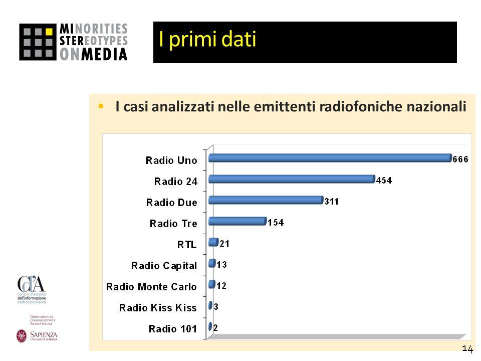I primi dati I casi analizzati nelle emittenti radiofoniche nazionali 14