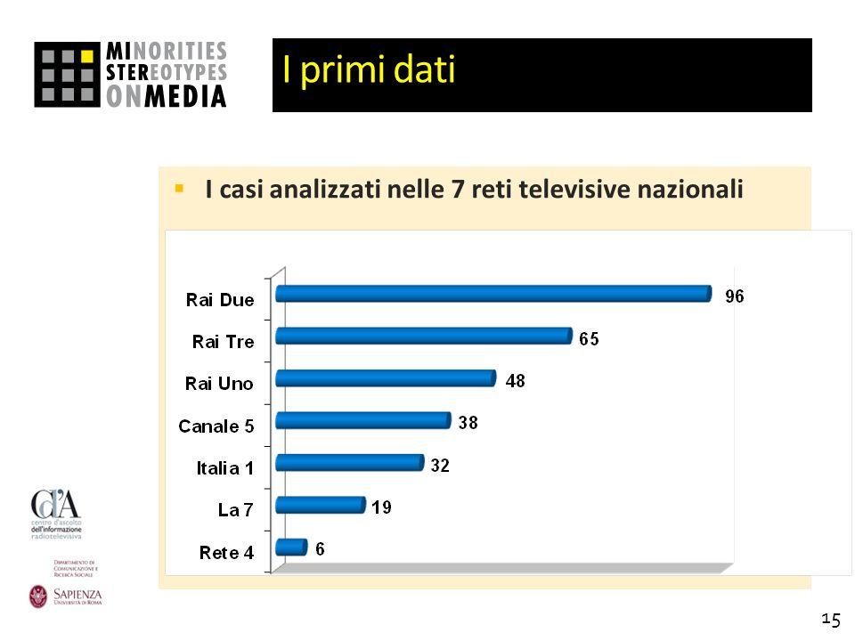 I primi dati I casi analizzati nelle 7 reti televisive nazionali 15