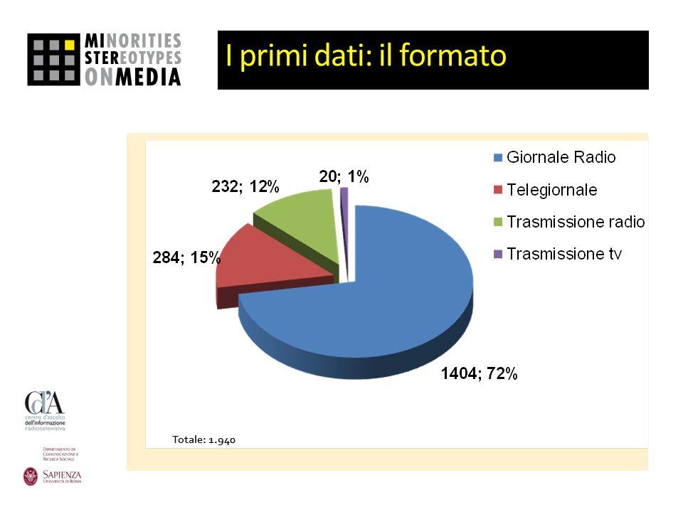 Pagina 16 Formato Totale: 1.940 I primi dati: il formato Totale: 1.940