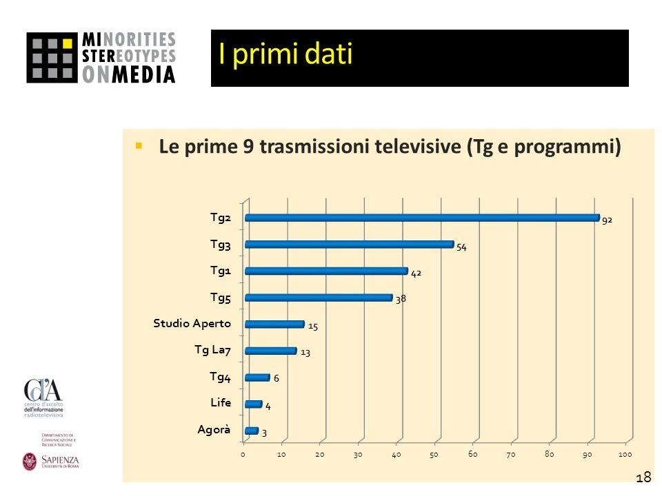 I primi dati Le prime 9 trasmissioni televisive (Tg e programmi) 18