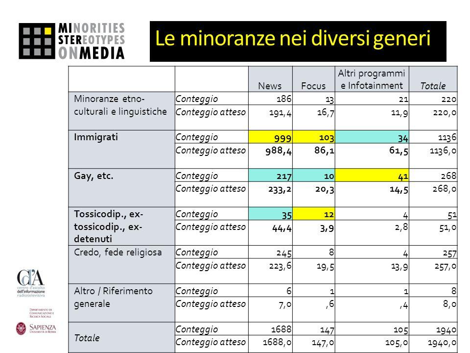 Le minoranze nei diversi generi NewsFocus Altri programmi e InfotainmentTotale Minoranze etno- culturali e linguistiche Conteggio1861321220 Conteggio