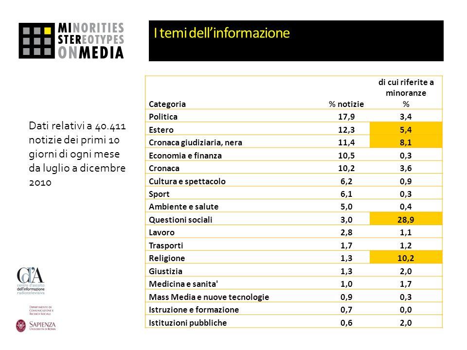 I temi dellinformazione Categoria% notizie di cui riferite a minoranze % Politica17,93,4 Estero12,35,4 Cronaca giudiziaria, nera11,48,1 Economia e fin