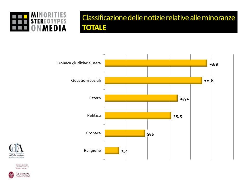 Classificazione delle notizie relative alle minoranze TOTALE