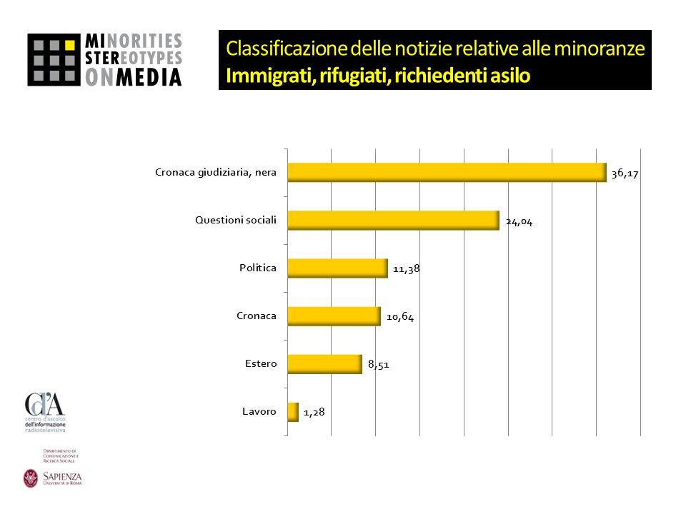 Classificazione delle notizie relative alle minoranze Immigrati, rifugiati, richiedenti asilo