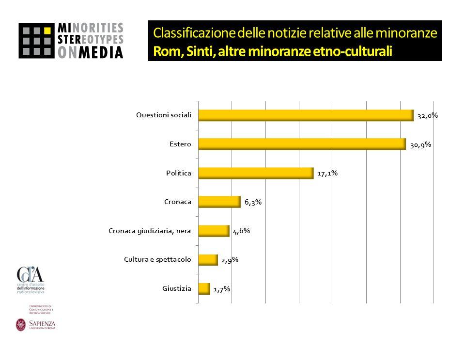 Classificazione delle notizie relative alle minoranze Rom, Sinti, altre minoranze etno-culturali