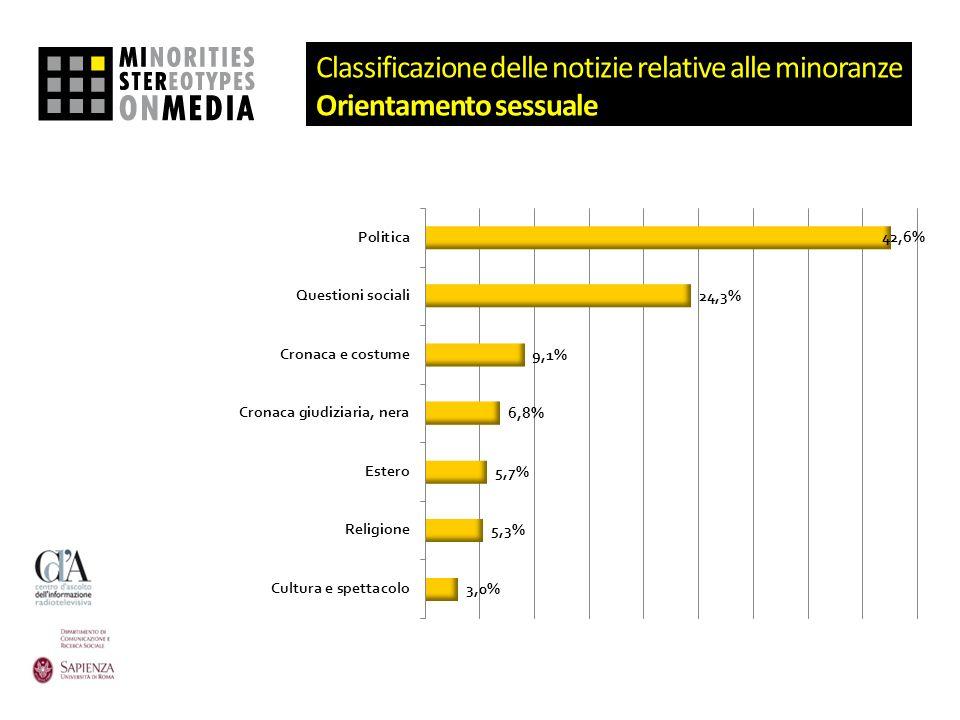 Classificazione delle notizie relative alle minoranze Orientamento sessuale