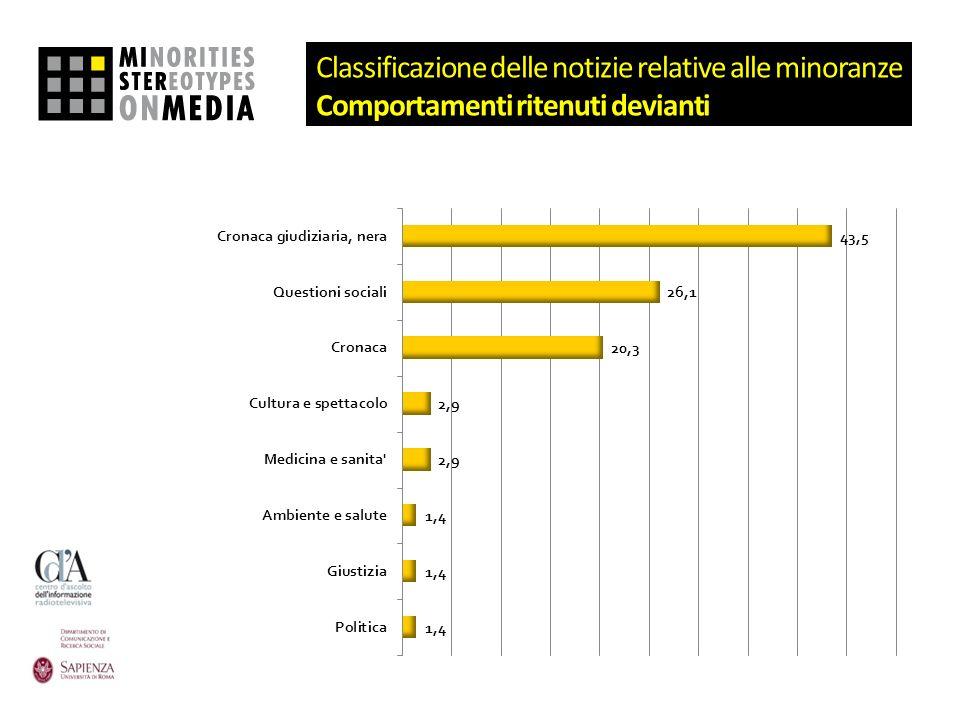 Classificazione delle notizie relative alle minoranze Comportamenti ritenuti devianti
