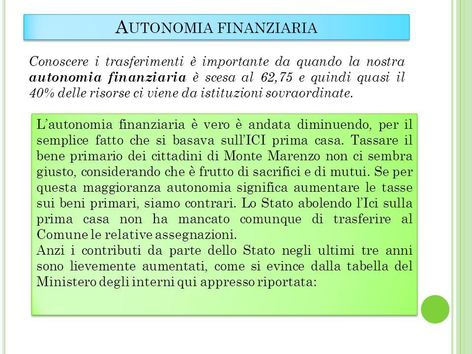 A UTONOMIA FINANZIARIA Conoscere i trasferimenti è importante da quando la nostra autonomia finanziaria è scesa al 62,75 e quindi quasi il 40% delle risorse ci viene da istituzioni sovraordinate.