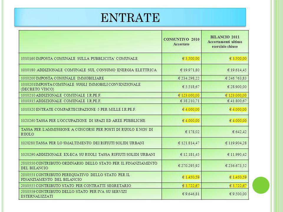 ENTRATE CONSUNTIVO 2010 Accertato BILANCIO 2011 Accertamenti ultimo esercizio chiuso 1010160 IMPOSTA COMUNALE SULLA PUBBLICITA COMUNALE 3.500,00 10101