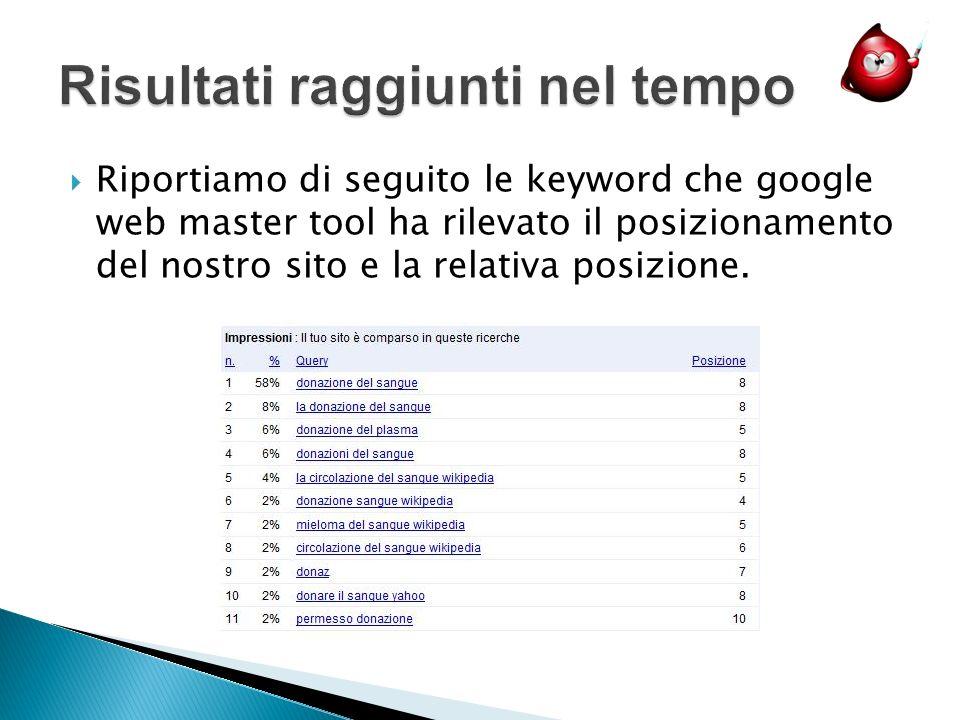 Riportiamo di seguito le keyword che google web master tool ha rilevato il posizionamento del nostro sito e la relativa posizione.