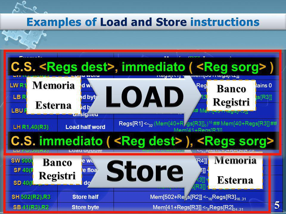 Example instruction Instruction name Meaning (RTL Language) LW R1,30(R2) Load wordRegs[R1] <- 32 Mem[30+Regs[R2]] LW R1,1000(R0) Load wordRegs[R1] <- 32 Mem[1000+0] ; Register R0 always contains 0 LB R1,40(R3) Load byteRegs[R1] <- 32 (Mem[40+Regs[R3]] 0 ) 24 ##Mem[40+Regs[R3]] LBU R1,40(R3) Load byte unsigned Regs[R1] <- 32 0 24 ## Mem[40+Regs[R3]] LH R1,40(R3) Load half word Regs[R1] <- 32 (Mem[40+Regs[R3]] 0 ) 16 ## Mem[40+Regs[R3]] ## Mem[41+Regs[R3]] LF F0,50(R3) Load floatRegs[F0] <- 32 Mem[50+Regs[R3]] LD FO,50(R2) Load doubleRegs[F0] ##Regs[F1] <- 64 Mem[50+Regs[R2]] SW 500(R4),R3 Store wordMem[500+Regs[R4]] <- 32 Regs[R3] SF 40(R3),F0 Store floatMem[40+Regs[R3]] <- 32 Regs[F0] SD 40(R3),F0 Store double Mem[40+Regs[R3]] <- 32 Regs[F0]; Mem[44+Regs[R3]] <- 32 Regs[F1] SH 502(R2),R3 Store halfMem[502+Regs[R2]] <- 16 Regs[R3] 16..31 SB 41(R3),R2 Store byteMem[41+Regs[R3]] <- 8 Regs[R2] 24..31 5 MemoriaEsterna BancoRegistri BancoRegistri MemoriaEsterna C.S., immediato ( ) C.S.
