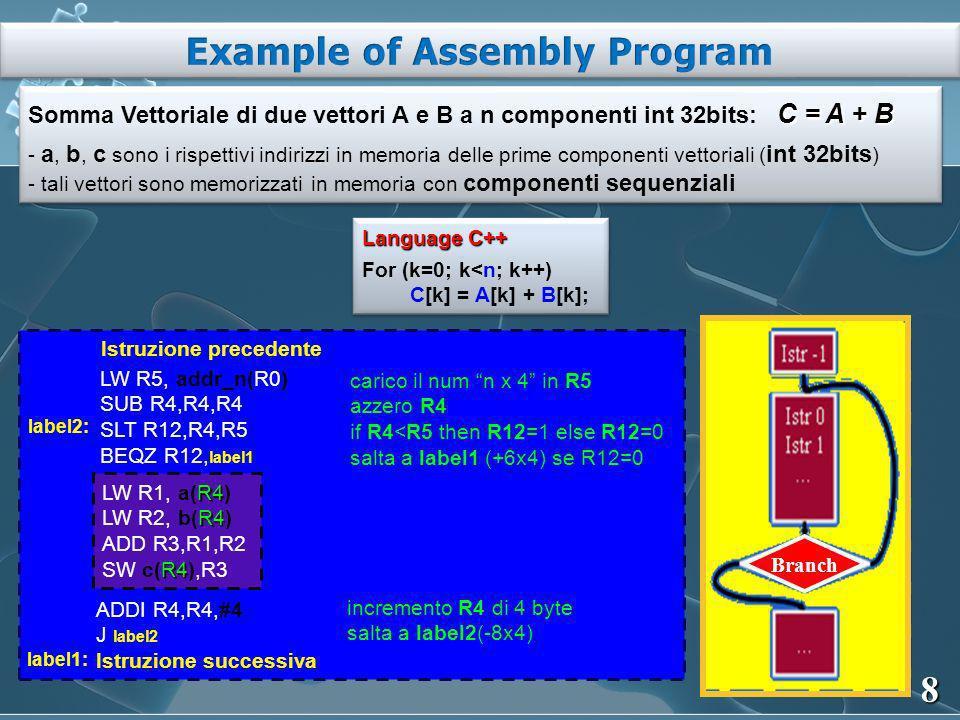 8 R4 LW R1, a(R4) R4 LW R2, b(R4) ADD R3,R1,R2 R4 SW c(R4),R3 LW R5, addr_n(R0) SUB R4,R4,R4 SLT R12,R4,R5 BEQZ R12, label1 carico il num n x 4 in R5 azzero R4 if R4<R5 then R12=1 else R12=0 salta a label1 (+6x4) se R12=0 ADDI R4,R4,#4 J label2 Istruzione successiva label1: label2: incremento R4 di 4 byte salta a label2(-8x4) Istruzione precedente Branch C = A + B Somma Vettoriale di due vettori A e B a n componenti int 32bits: C = A + B - a, b, c sono i rispettivi indirizzi in memoria delle prime componenti vettoriali ( int 32bits ) - tali vettori sono memorizzati in memoria con componenti sequenziali C = A + B Somma Vettoriale di due vettori A e B a n componenti int 32bits: C = A + B - a, b, c sono i rispettivi indirizzi in memoria delle prime componenti vettoriali ( int 32bits ) - tali vettori sono memorizzati in memoria con componenti sequenziali Language C++ For (k=0; k<n; k++) C[k] = A[k] + B[k]; Language C++ For (k=0; k<n; k++) C[k] = A[k] + B[k];