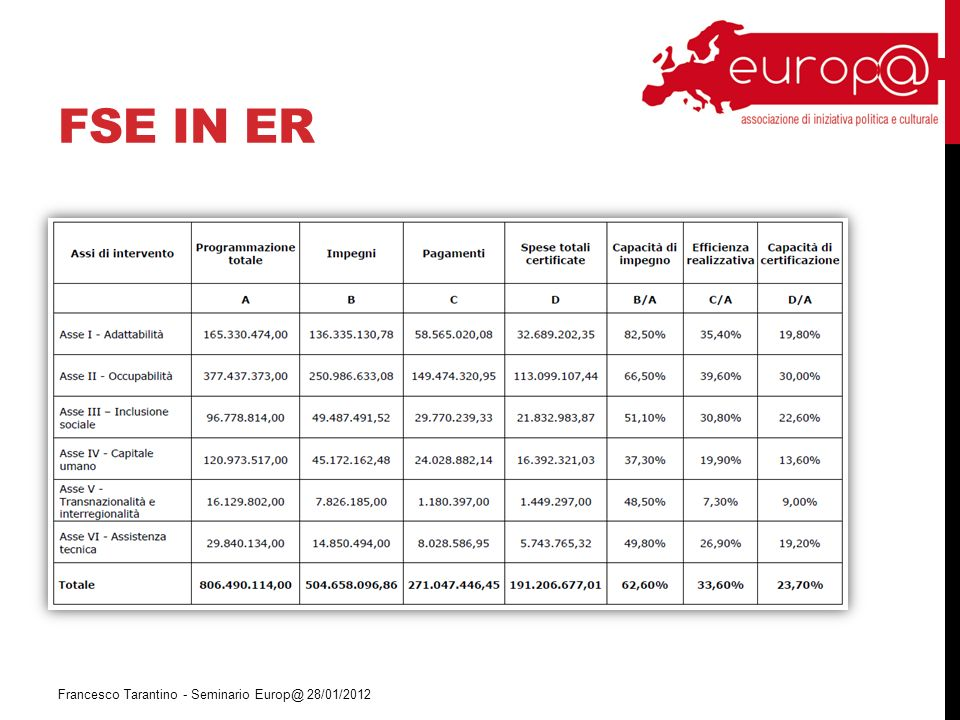 FSE IN ER Francesco Tarantino - Seminario Europ@ 28/01/2012