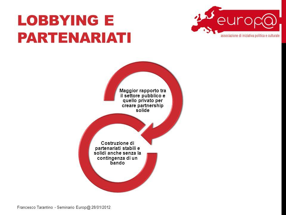 LOBBYING E PARTENARIATI Maggior rapporto tra il settore pubblico e quello privato per creare partnership solide Costruzione di partenariati stabili e
