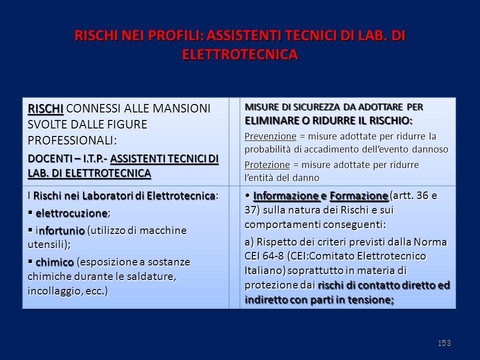 153 RISCHI NEI PROFILI: ASSISTENTI TECNICI DI LAB. DI ELETTROTECNICA