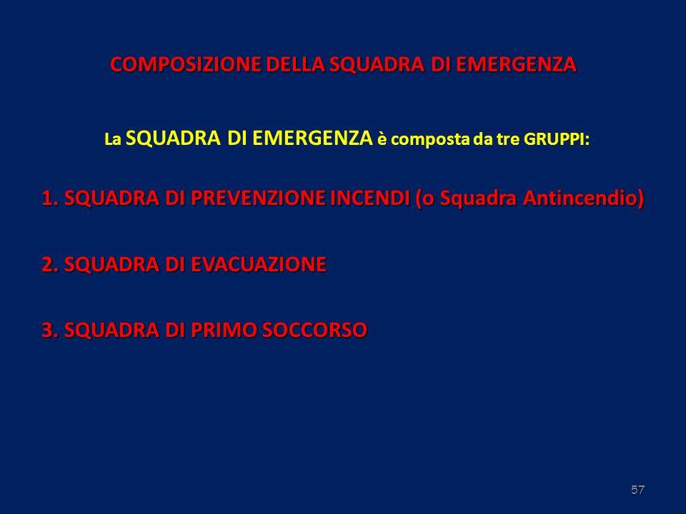 57 COMPOSIZIONE DELLA SQUADRA DI EMERGENZA La SQUADRA DI EMERGENZA è composta da tre GRUPPI: 1. SQUADRA DI PREVENZIONE INCENDI (o Squadra Antincendio)
