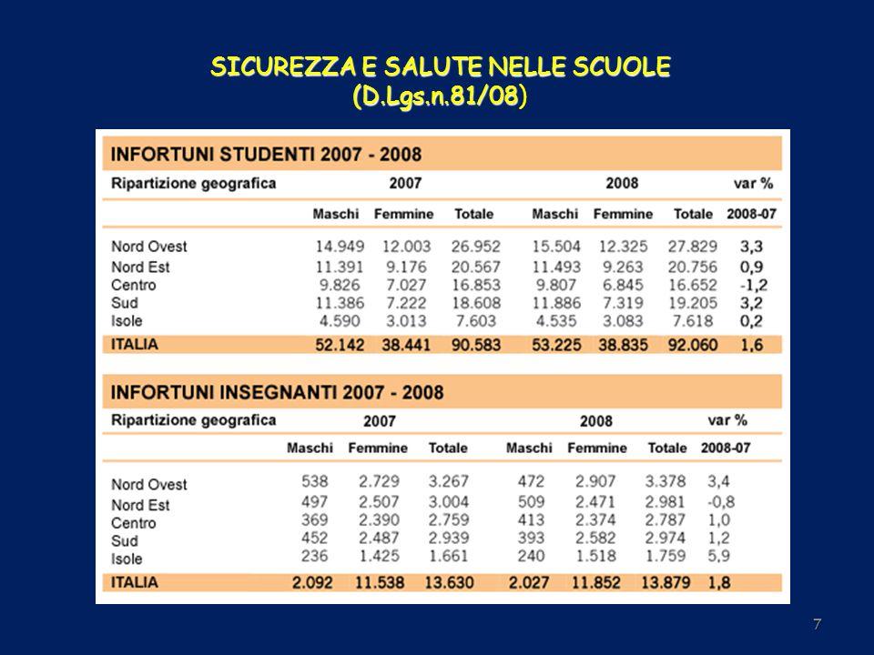SICUREZZA E SALUTE NELLE SCUOLE (D.Lgs.n.81/08 SICUREZZA E SALUTE NELLE SCUOLE (D.Lgs.n.81/08) 18 In termini tecnici, come precisato nel D.Lgs.