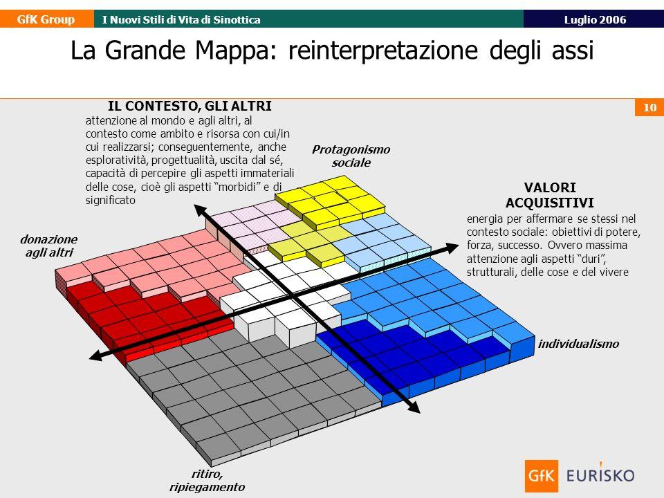 GfK Group Luglio 2006I Nuovi Stili di Vita di Sinottica 10 IL CONTESTO, GLI ALTRI attenzione al mondo e agli altri, al contesto come ambito e risorsa