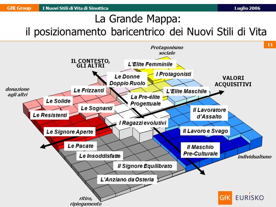 GfK Group Luglio 2006I Nuovi Stili di Vita di Sinottica 11 IL CONTESTO, GLI ALTRI La Grande Mappa: il posizionamento baricentrico dei Nuovi Stili di V