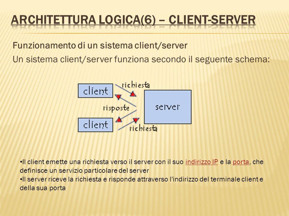 Funzionamento di un sistema client/server Un sistema client/server funziona secondo il seguente schema: Il client emette una richiesta verso il server
